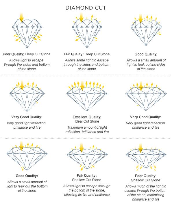Diamond Cut Mehreen Syed