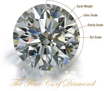 The 4c of Diamond Mehreen Syed