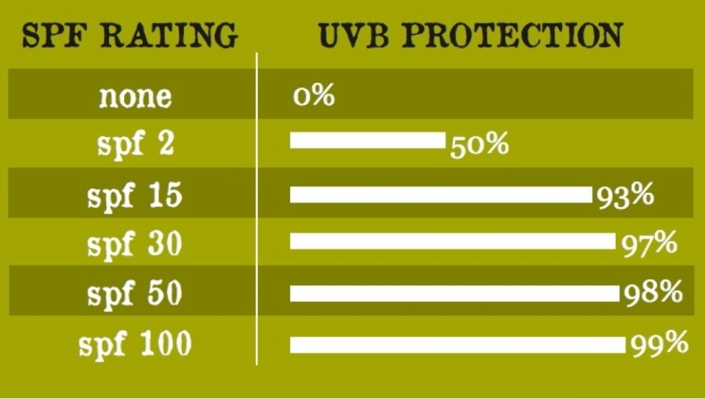 UVB Protection SPF Conundrum